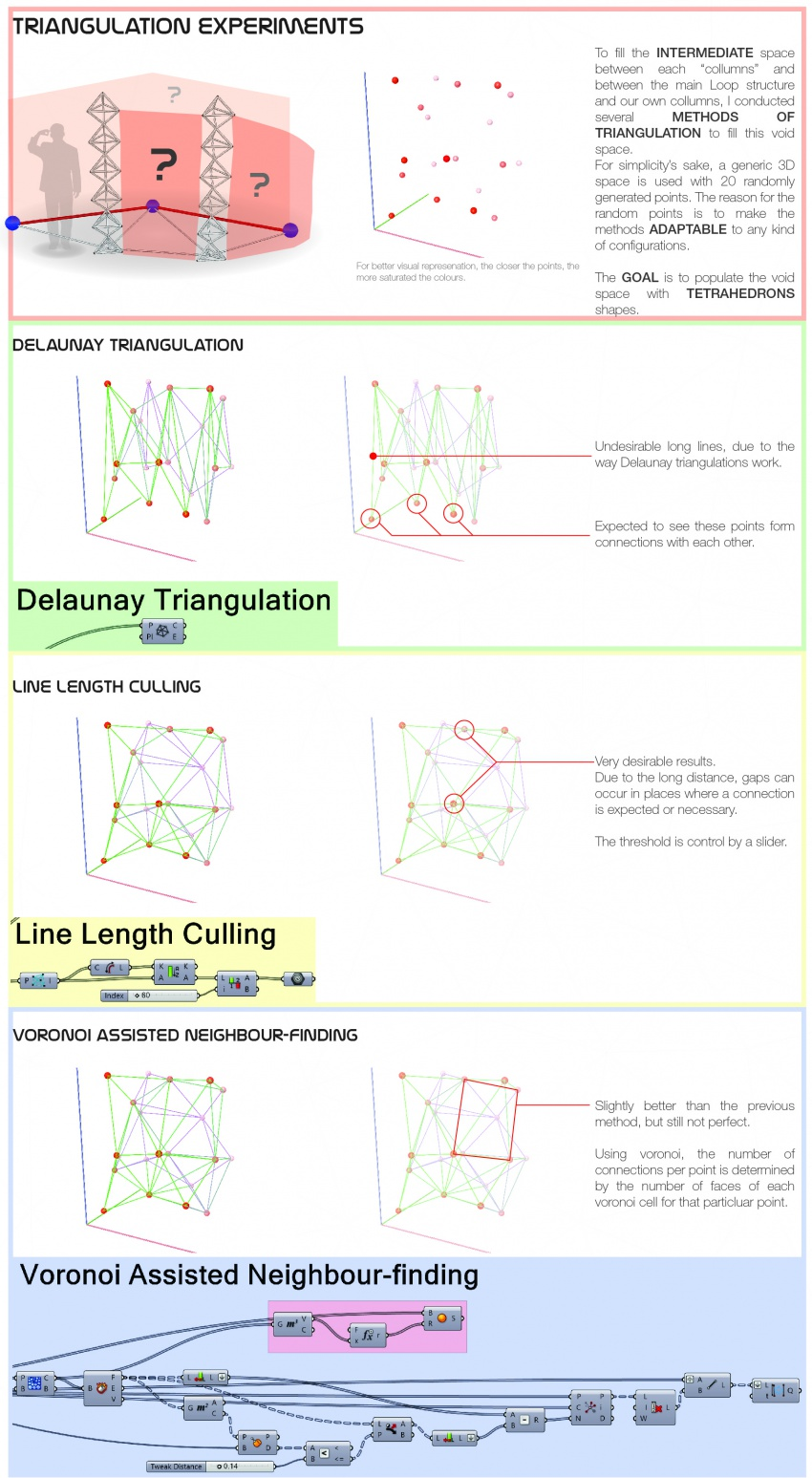 Triangulation Study