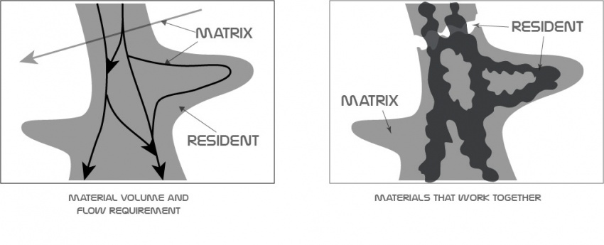 Matrix and resident micro scale.jpg